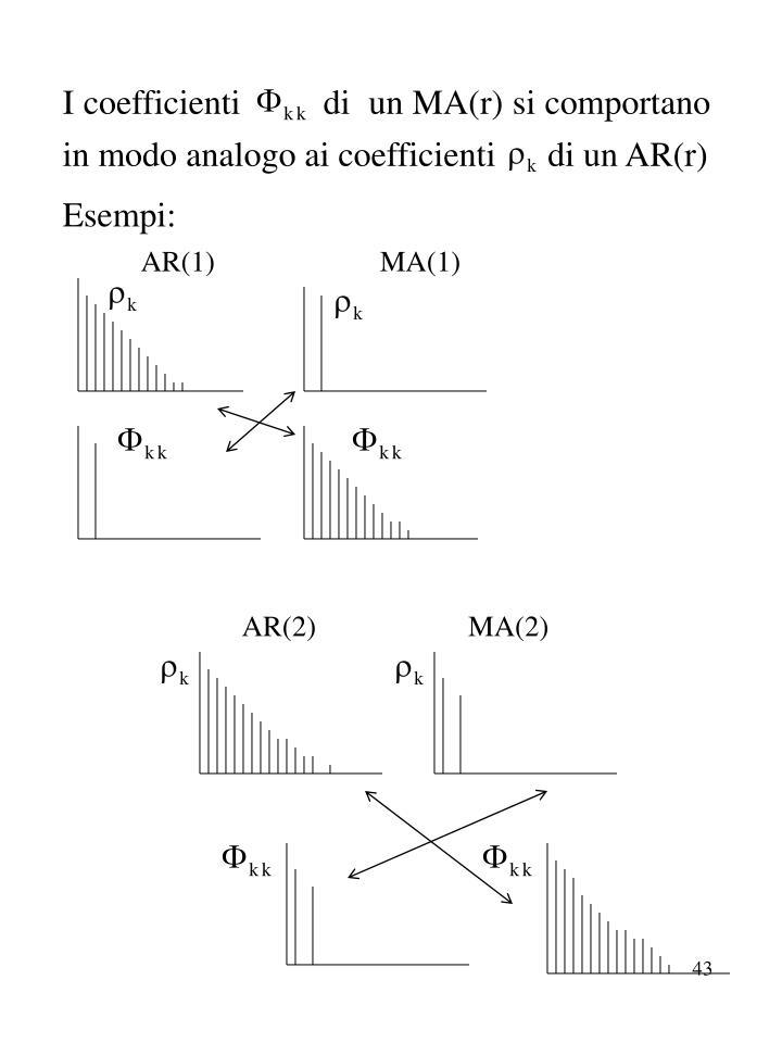 I coefficienti         di  un MA(r) si comportano in modo analogo ai coefficienti      di un AR(r)