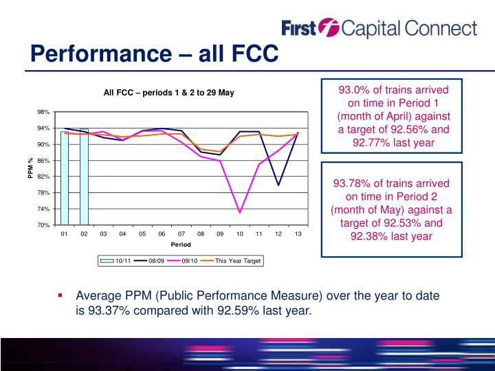 Performance – all FCC