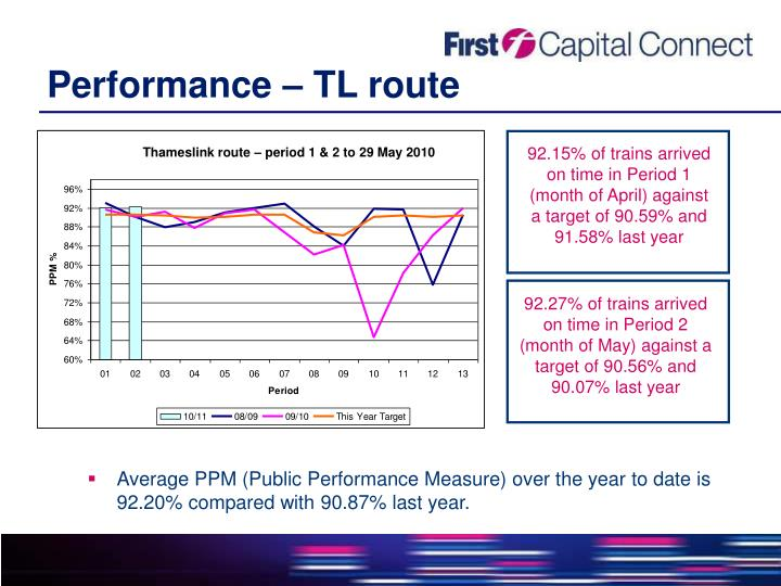 Performance – TL route