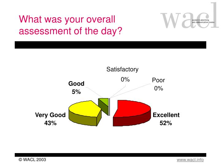 What was your overall assessment of the day