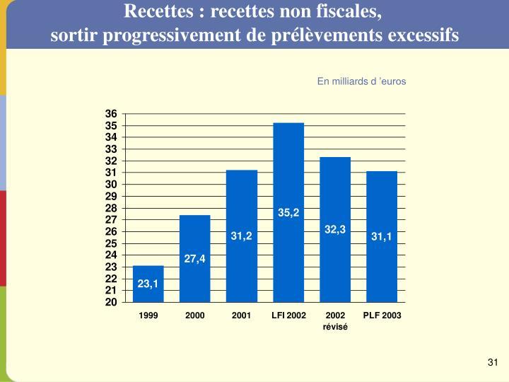 Recettes : recettes non fiscales,