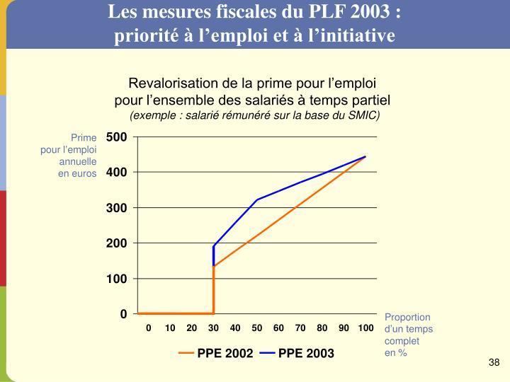 Les mesures fiscales du PLF 2003 : priorité à l'emploi et à l'initiative