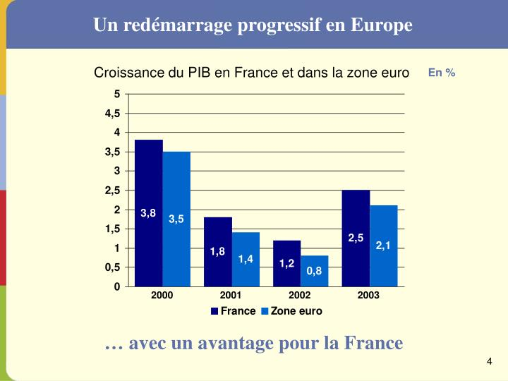 Un redémarrage progressif en Europe