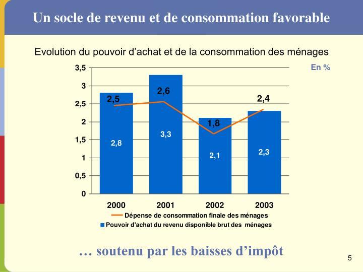 Un socle de revenu et de consommation favorable