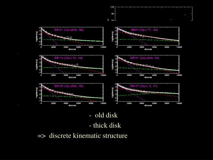 Galactic Disk kinematics: I