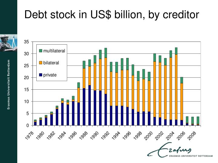 Debt stock in us billion by creditor