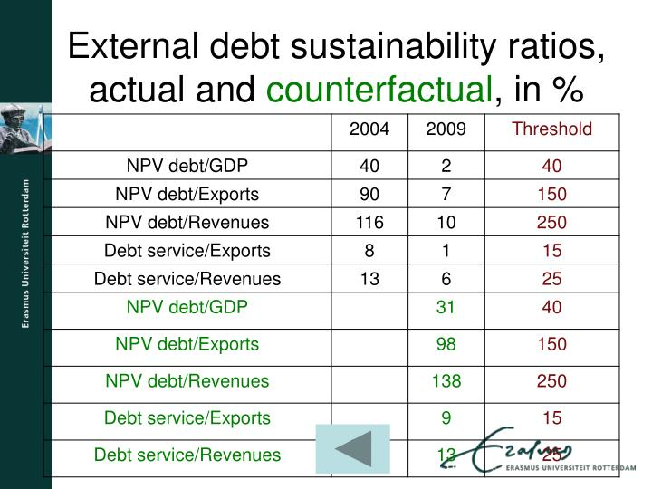 External debt sustainability ratios, actual and
