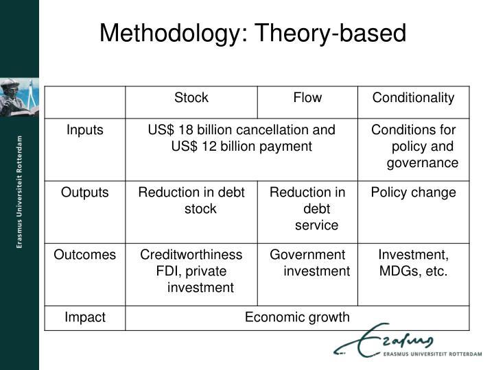 Methodology theory based