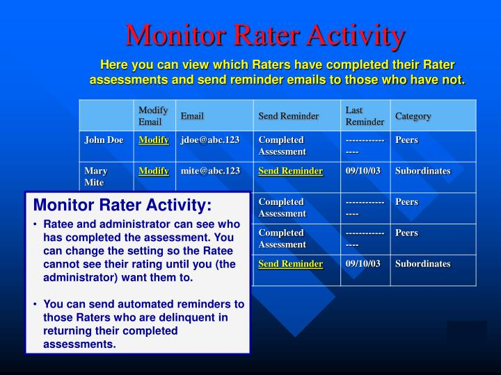 Monitor Rater Activity