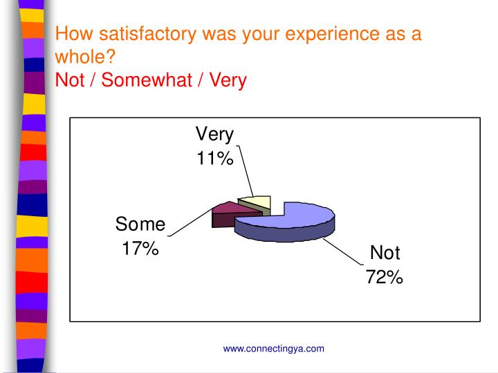 How satisfactory was your experience as a whole?