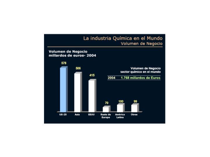 Magnitudes b sicas del sector qu mico espa ol 2004