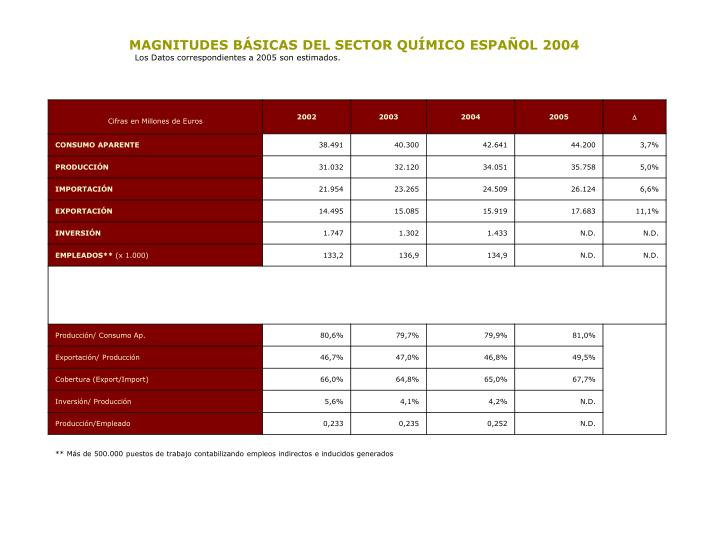 MAGNITUDES BÁSICAS DEL SECTOR QUÍMICO ESPAÑOL2004