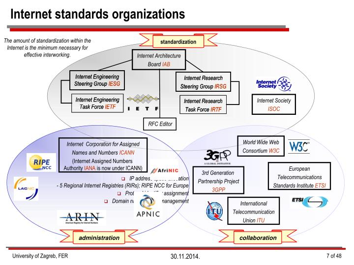 Internet standards organizations