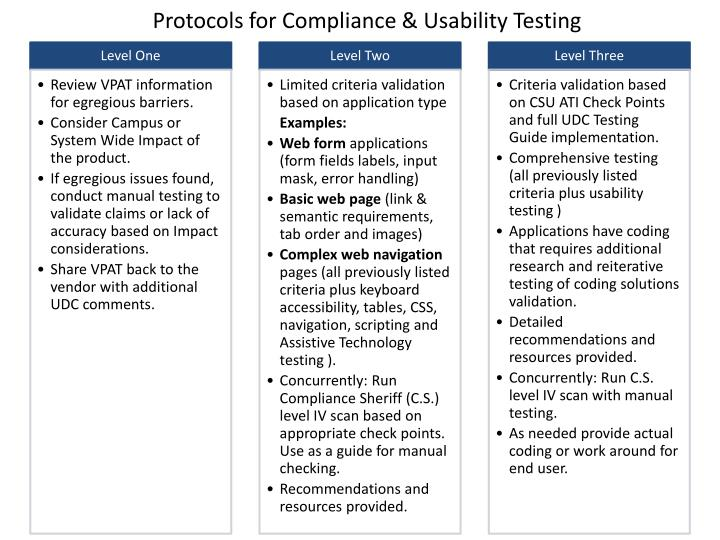 Protocols for Compliance & Usability Testing