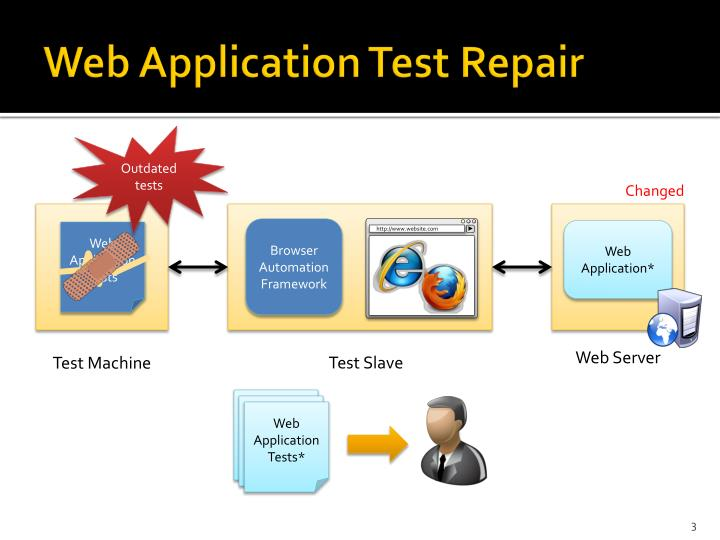Web application test repair