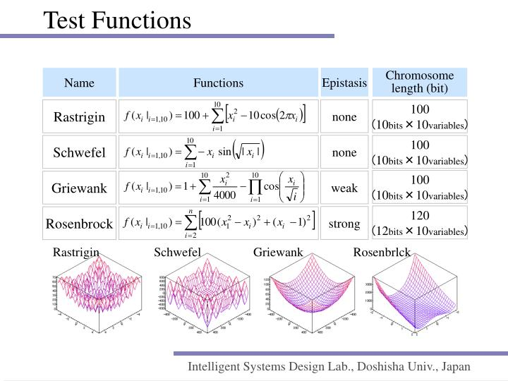 Test Functions