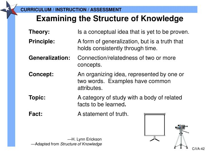 Examining the Structure of Knowledge
