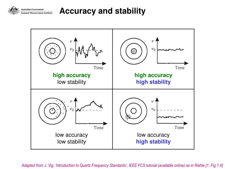 Accuracy and stability