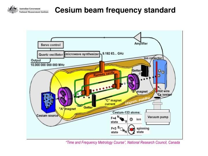 Cesium beam frequency standard