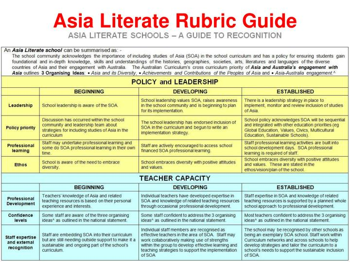 Asia Literate Rubric Guide