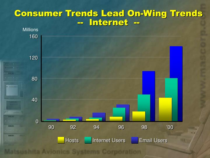 Consumer trends lead on wing trends internet