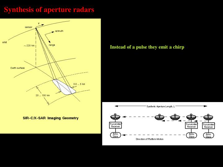 Synthesis of aperture radars