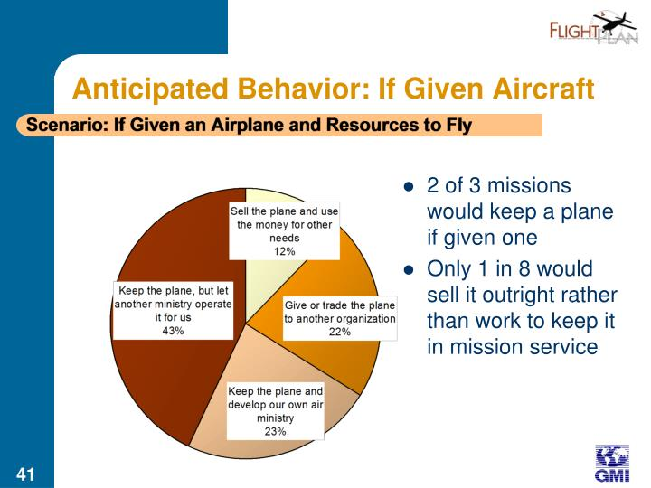 Anticipated Behavior: If Given Aircraft