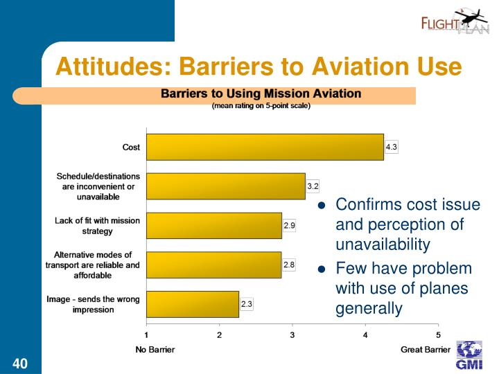 Attitudes: Barriers to Aviation Use