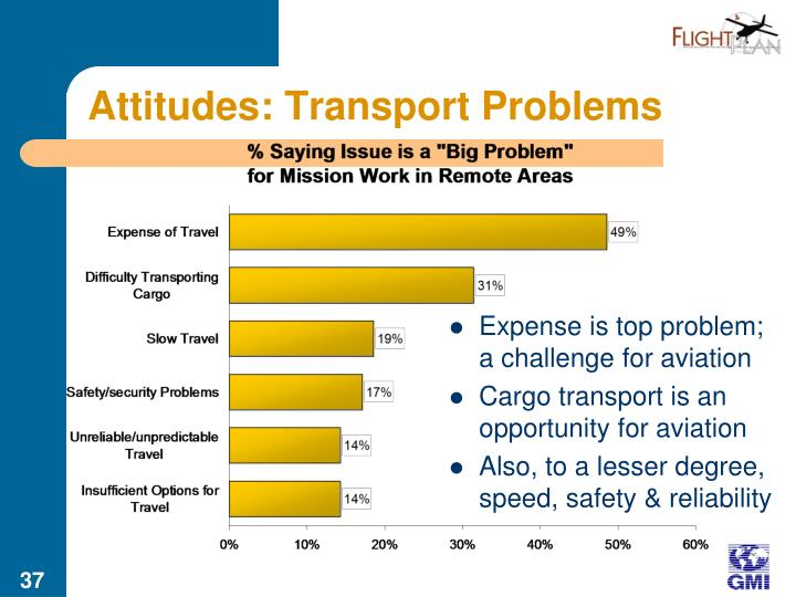 Attitudes: Transport Problems