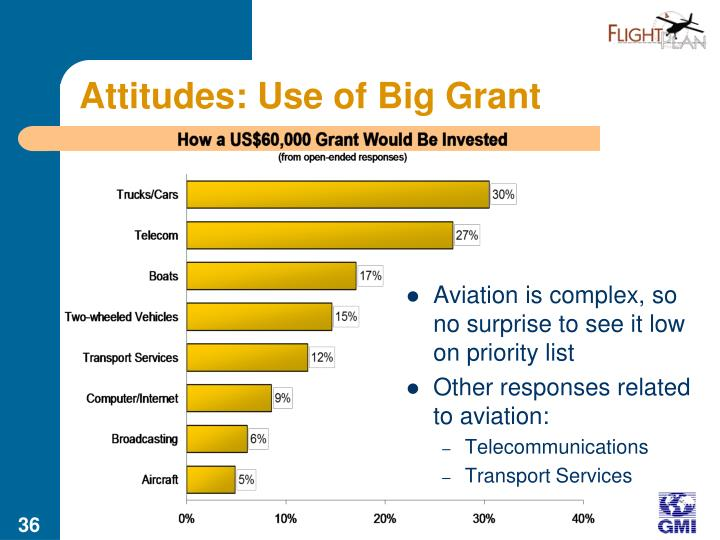 Attitudes: Use of Big Grant