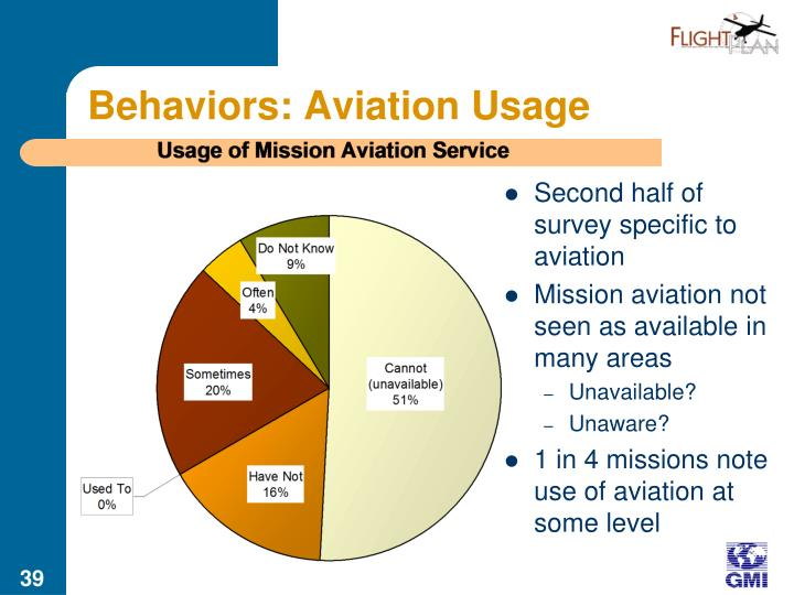 Behaviors: Aviation Usage