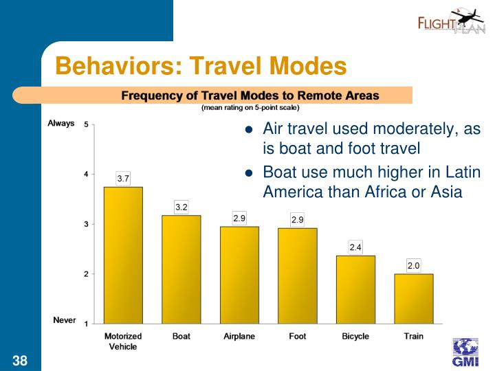 Behaviors: Travel Modes