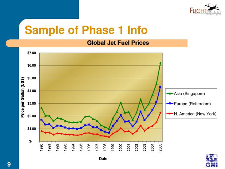 Sample of Phase 1 Info