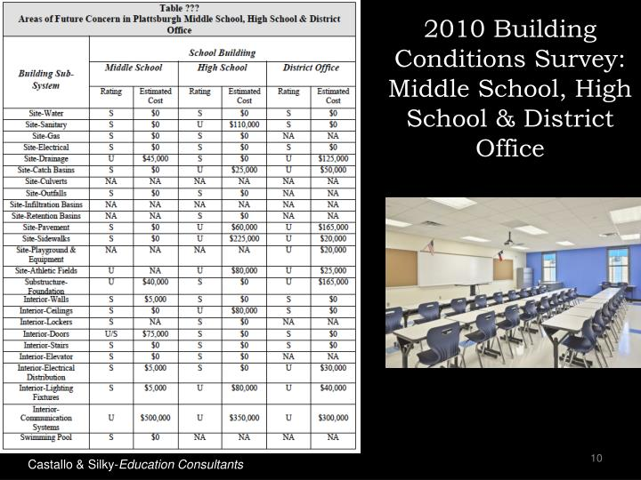 2010 Building Conditions Survey: Middle School, High School & District Office