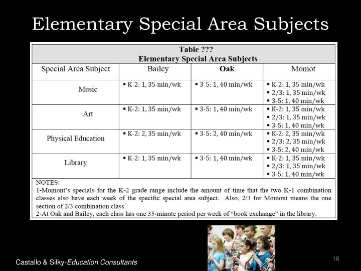 Elementary Special Area Subjects