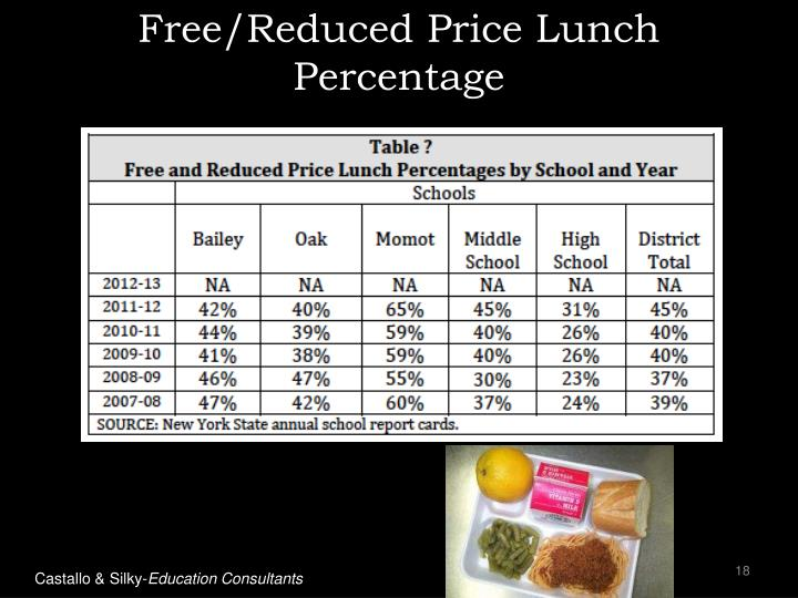 Free/Reduced Price Lunch Percentage