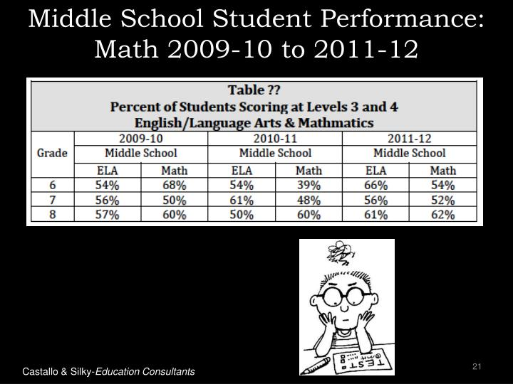 Middle School Student Performance: Math 2009-10 to 2011-12