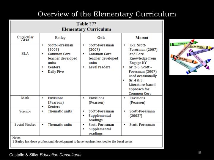 Overview of the Elementary Curriculum