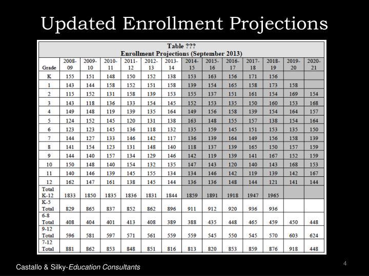 Updated Enrollment Projections