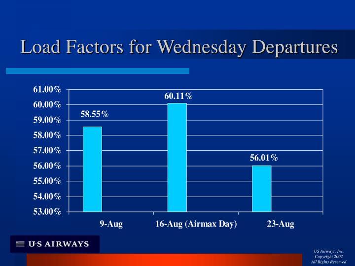 Load Factors for Wednesday Departures