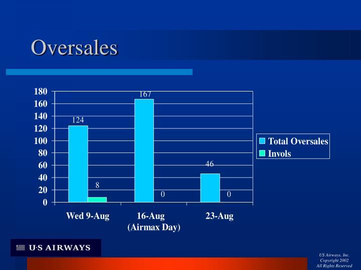Oversales