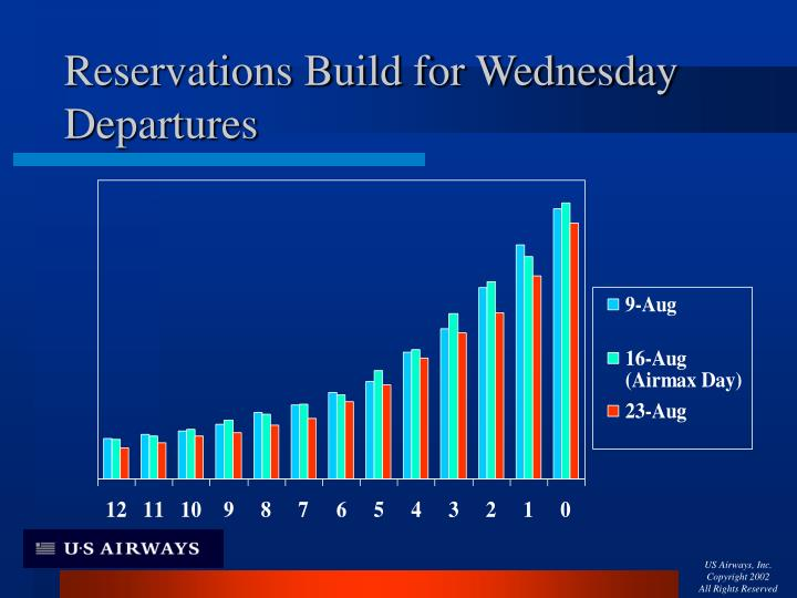 Reservations Build for Wednesday Departures