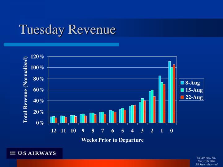 Tuesday Revenue