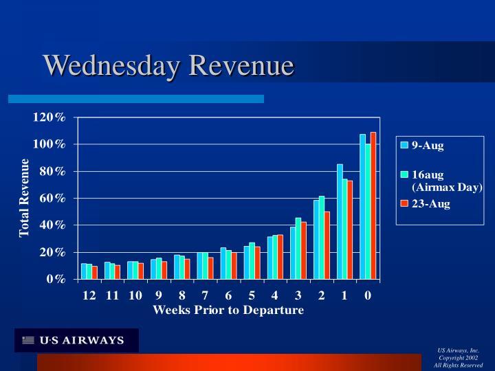 Wednesday Revenue
