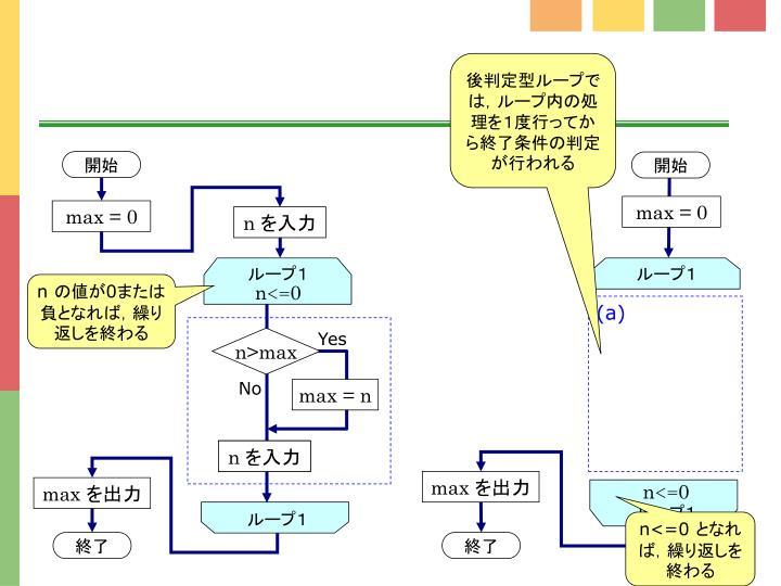 後判定型ループでは,ループ内の処理を1度行ってから終了条件の判定が行われる