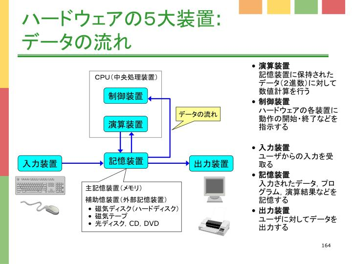 CPU(中央処理装置)