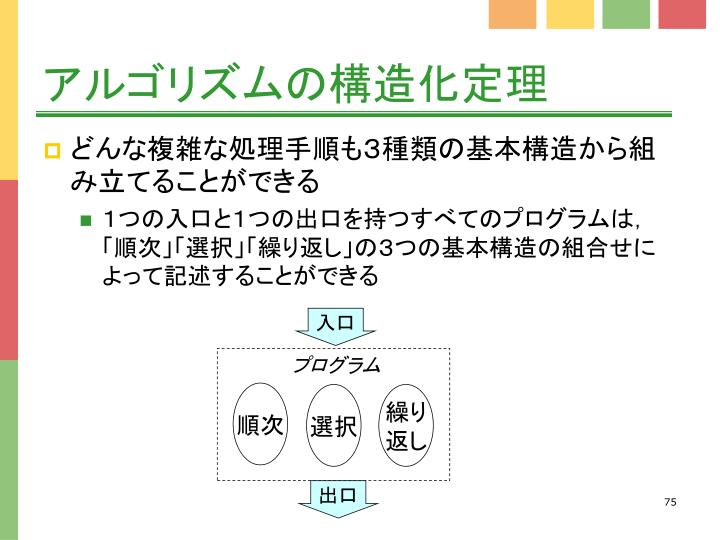 アルゴリズムの構造化定理