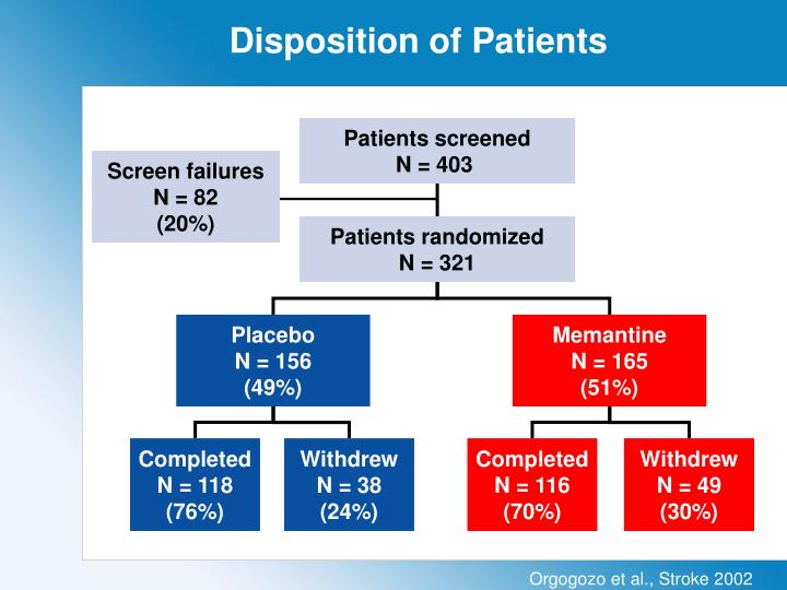 Disposition of patients