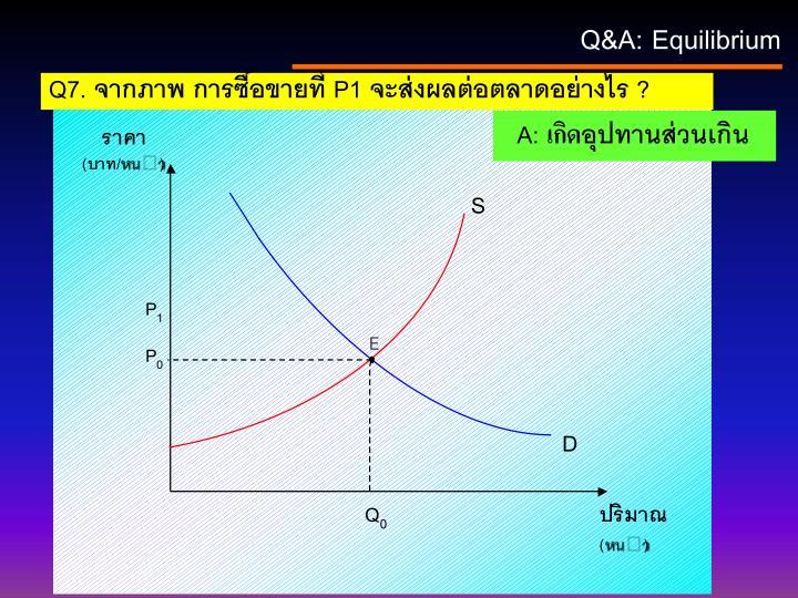 Q&A: Equilibrium