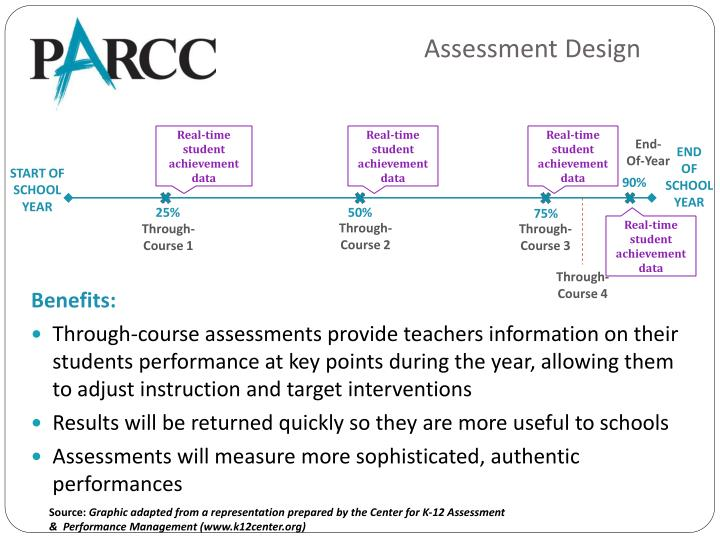 Assessment Design